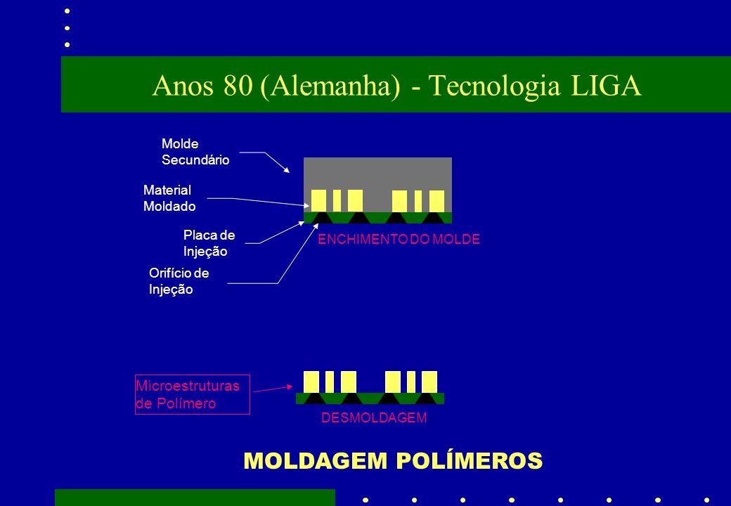 Anos 80 (Alemanha) - Tecnologia LIGA ENCHIMENTO DO MOLDE Molde Secundário Material Moldado Placa de Injeção Orifício de Injeção DESMOLDAGEM Microestru