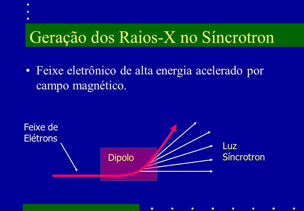 Geração dos Raios-X no Síncrotron Feixe eletrônico de alta energia acelerado por campo magnético. Feixe de Elétrons Dipolo Luz Síncrotron