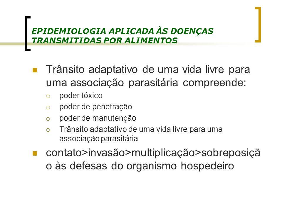 EPIDEMIOLOGIA APLICADA ÀS DOENÇAS TRANSMITIDAS POR ALIMENTOS Trânsito adaptativo de uma vida livre para uma associação parasitária compreende: poder t