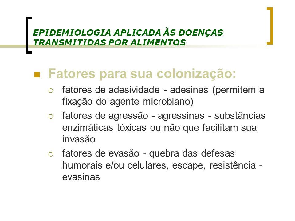 EPIDEMIOLOGIA APLICADA ÀS DOENÇAS TRANSMITIDAS POR ALIMENTOS Fatores para sua colonização: fatores de adesividade - adesinas (permitem a fixação do ag
