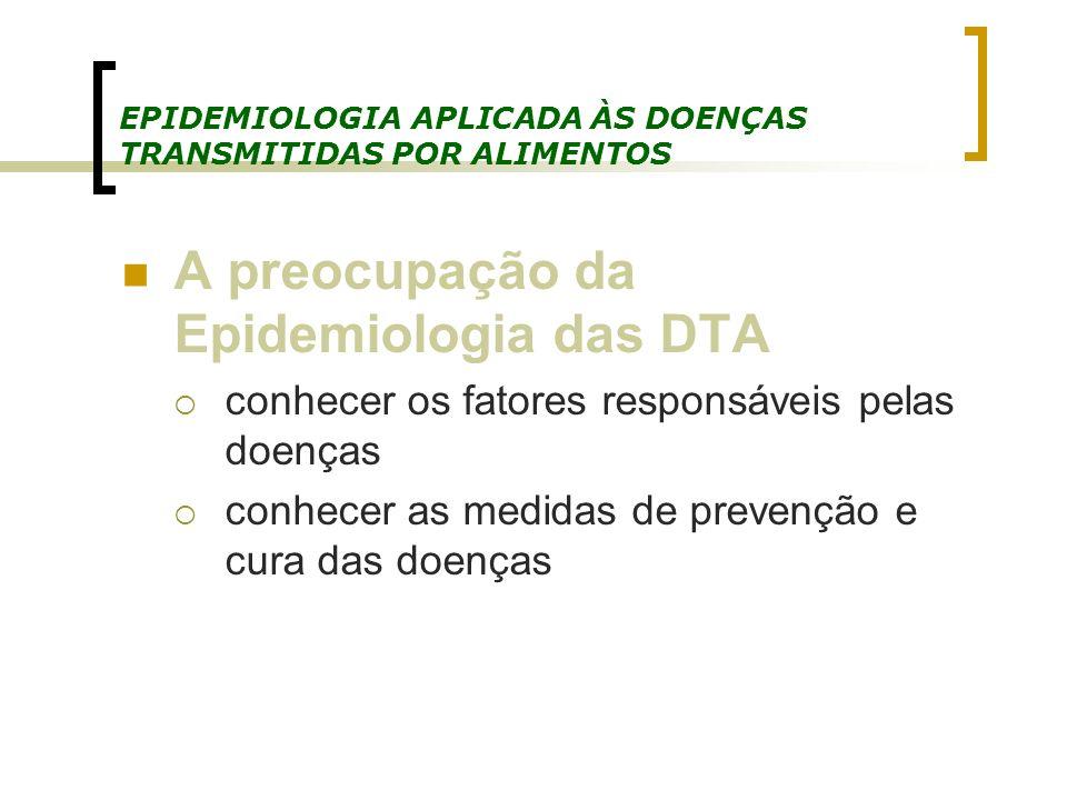 EPIDEMIOLOGIA APLICADA ÀS DOENÇAS TRANSMITIDAS POR ALIMENTOS A preocupação da Epidemiologia das DTA conhecer os fatores responsáveis pelas doenças con
