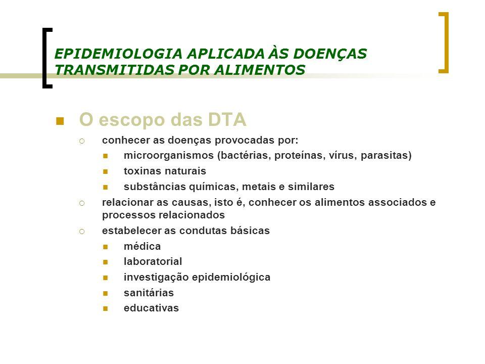 EPIDEMIOLOGIA APLICADA ÀS DOENÇAS TRANSMITIDAS POR ALIMENTOS O escopo das DTA conhecer as doenças provocadas por: microorganismos (bactérias, proteína