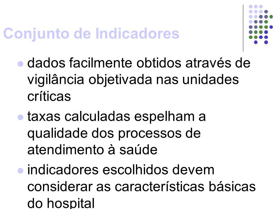 Conjunto de Indicadores dados facilmente obtidos através de vigilância objetivada nas unidades críticas taxas calculadas espelham a qualidade dos processos de atendimento à saúde indicadores escolhidos devem considerar as características básicas do hospital