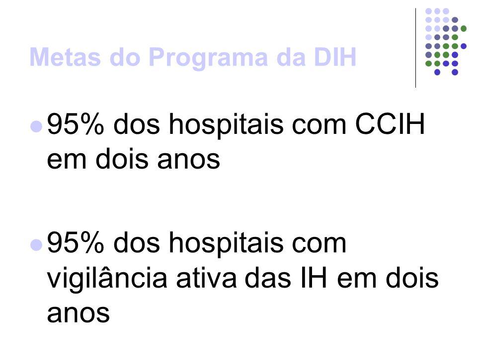 Metas do Programa da DIH 95% dos hospitais com CCIH em dois anos 95% dos hospitais com vigilância ativa das IH em dois anos