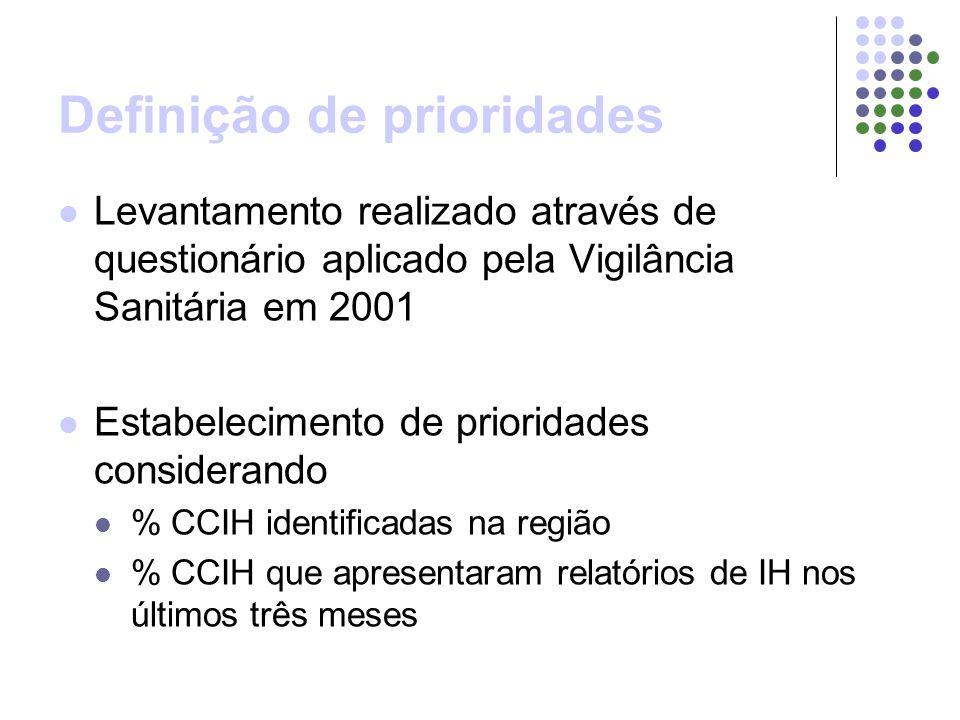 Definição de prioridades Levantamento realizado através de questionário aplicado pela Vigilância Sanitária em 2001 Estabelecimento de prioridades considerando % CCIH identificadas na região % CCIH que apresentaram relatórios de IH nos últimos três meses