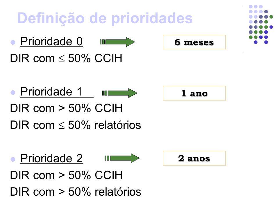 Prioridade 0 DIR com 50% CCIH Prioridade 1 DIR com > 50% CCIH DIR com 50% relatórios Prioridade 2 DIR com > 50% CCIH DIR com > 50% relatórios Definiçã