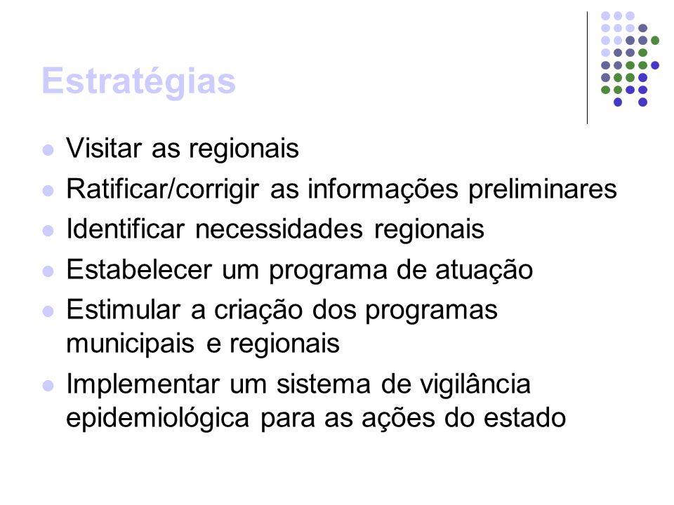 Estratégias Visitar as regionais Ratificar/corrigir as informações preliminares Identificar necessidades regionais Estabelecer um programa de atuação Estimular a criação dos programas municipais e regionais Implementar um sistema de vigilância epidemiológica para as ações do estado