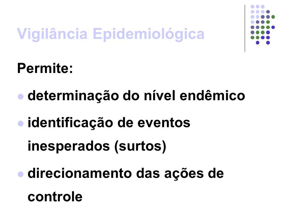 Vigilância Epidemiológica Permite: determinação do nível endêmico identificação de eventos inesperados (surtos) direcionamento das ações de controle