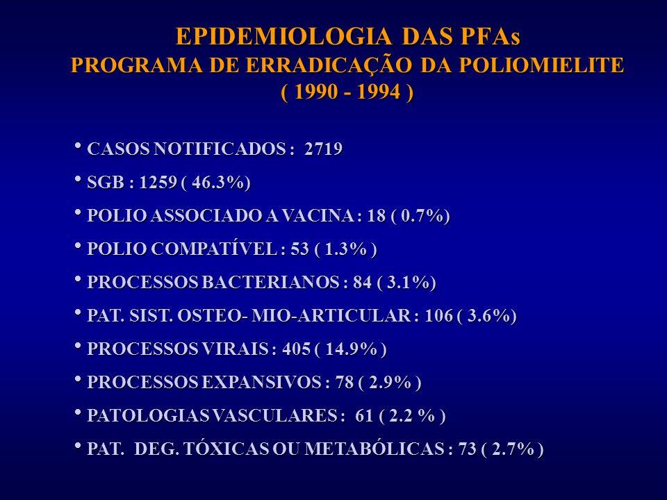 EPIDEMIOLOGIA DAS PFAs PROGRAMA DE ERRADICAÇÃO DA POLIOMIELITE ( 1990 - 1994 ) CASOS NOTIFICADOS : 2719 CASOS NOTIFICADOS : 2719 SGB : 1259 ( 46.3%) S