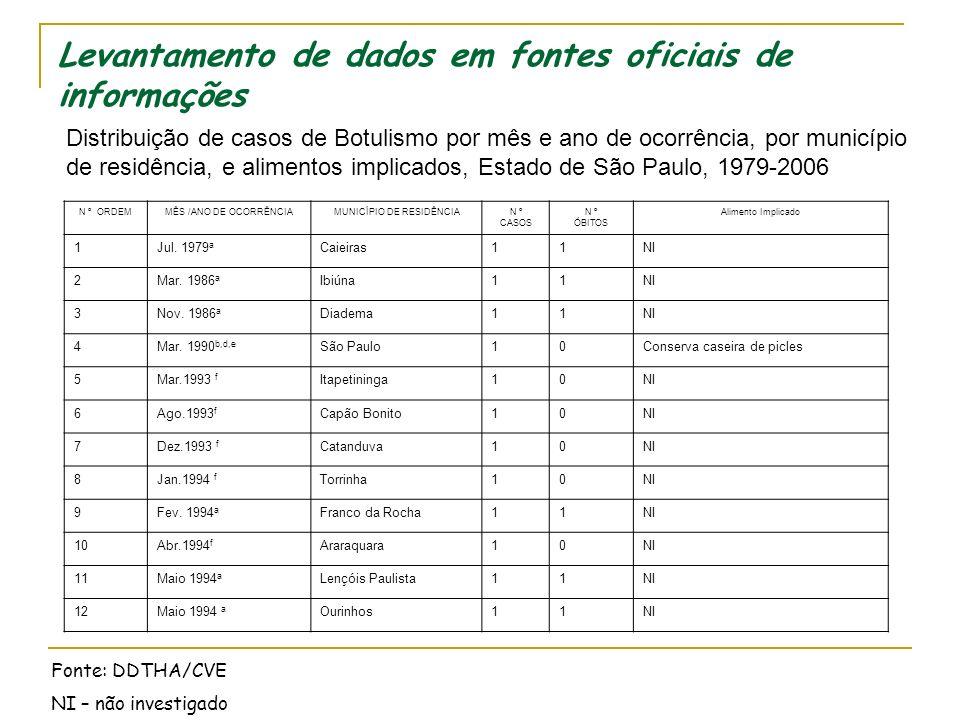 Botulismo - Epidemiologia Os casos ocorridos no Estado de São Paulo documentados na VE e VS até março de 1999 Fontes: SVE e SVS - 3 casos de botulismo