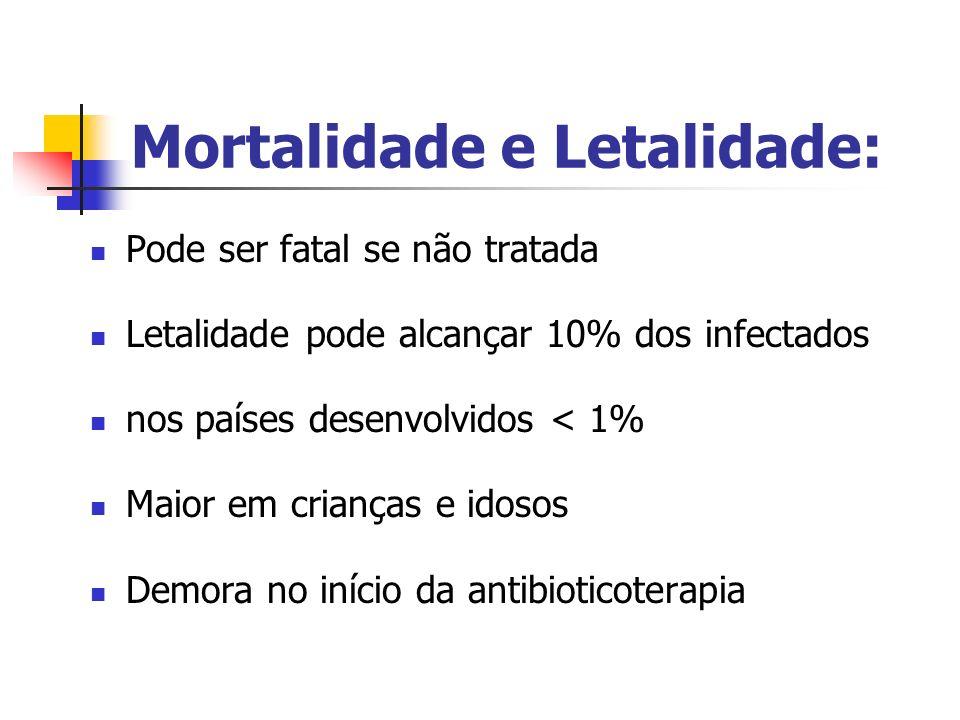 Mortalidade e Letalidade: Pode ser fatal se não tratada Letalidade pode alcançar 10% dos infectados nos países desenvolvidos < 1% Maior em crianças e