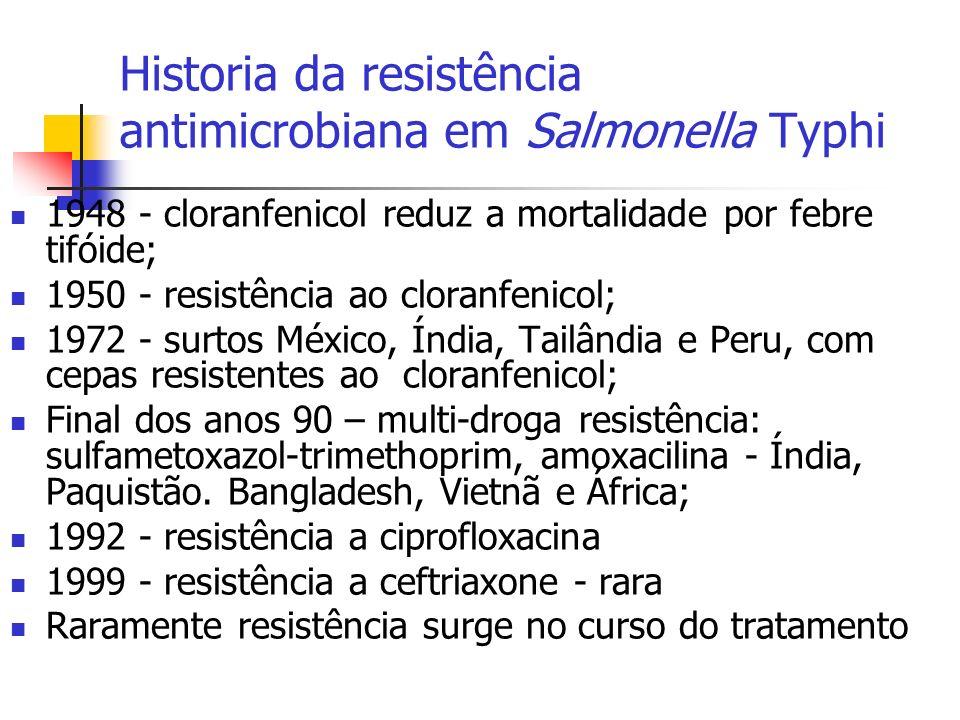 Historia da resistência antimicrobiana em Salmonella Typhi 1948 - cloranfenicol reduz a mortalidade por febre tifóide; 1950 - resistência ao cloranfen