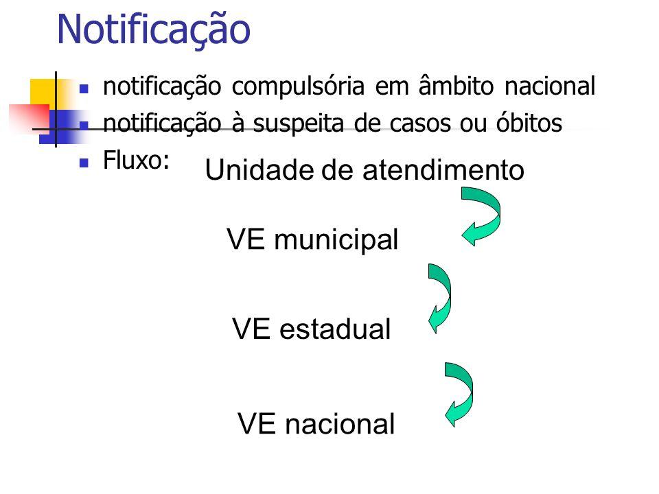 Notificação notificação compulsória em âmbito nacional notificação à suspeita de casos ou óbitos Fluxo: Unidade de atendimento VE municipal VE estadua