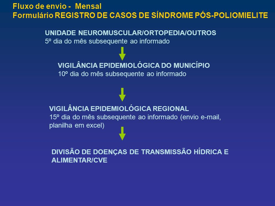Fluxo de envio - Mensal Formulário REGISTRO DE CASOS DE SÍNDROME PÓS-POLIOMIELITE UNIDADE NEUROMUSCULAR/ORTOPEDIA/OUTROS 5º dia do mês subsequente ao