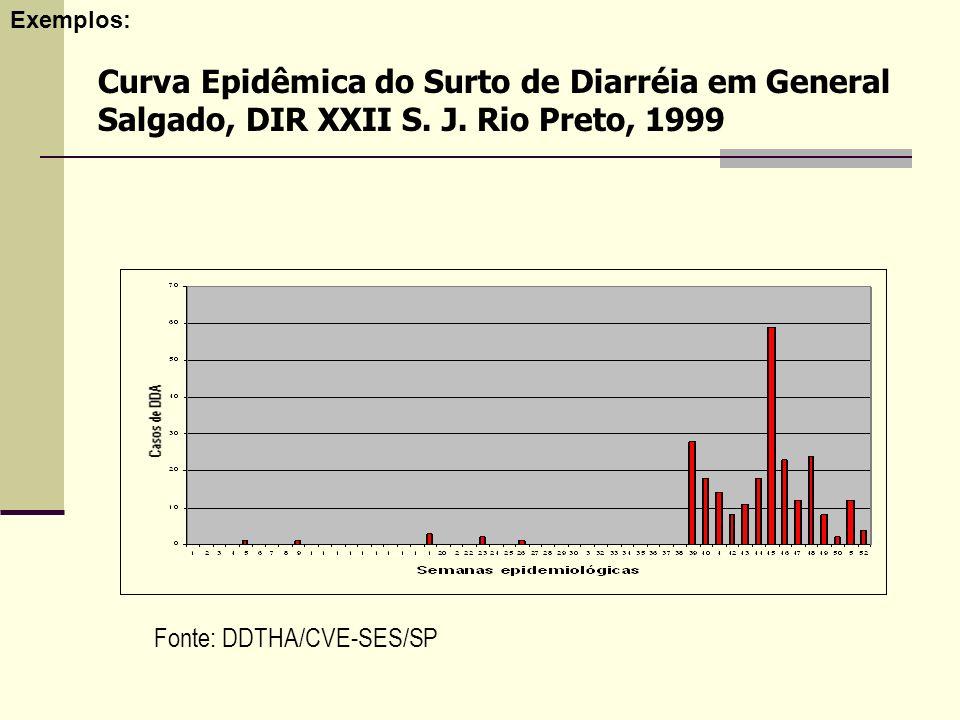 Curva Epidêmica do Surto de Diarréia em General Salgado, DIR XXII S. J. Rio Preto, 1999 Fonte: DDTHA/CVE-SES/SP Exemplos: