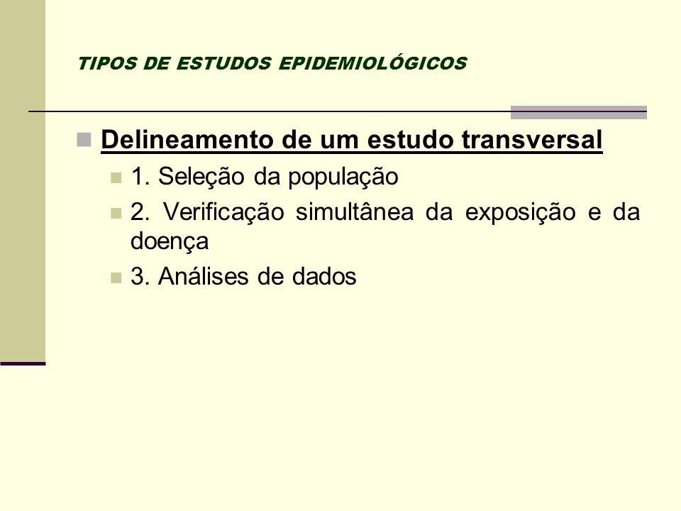 TIPOS DE ESTUDOS EPIDEMIOLÓGICOS Delineamento de um estudo transversal Delineamento de um estudo transversal 1. Seleção da população 2. Verificação si