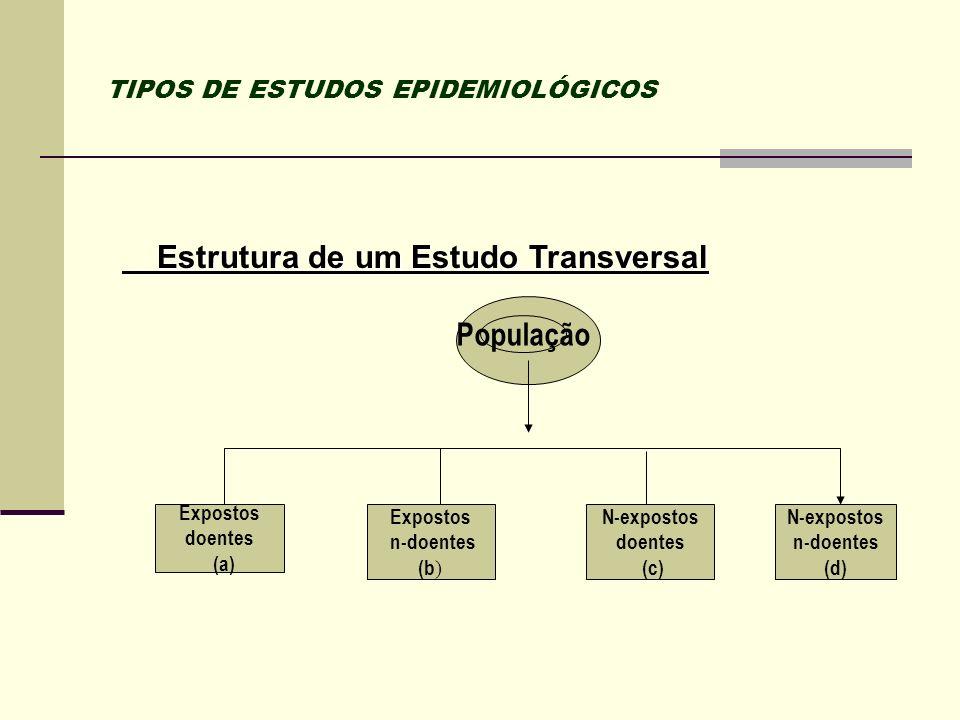 TIPOS DE ESTUDOS EPIDEMIOLÓGICOS Estrutura de um Estudo Transversal Estrutura de um Estudo Transversal População Expostos doentes (a) Expostos n-doent