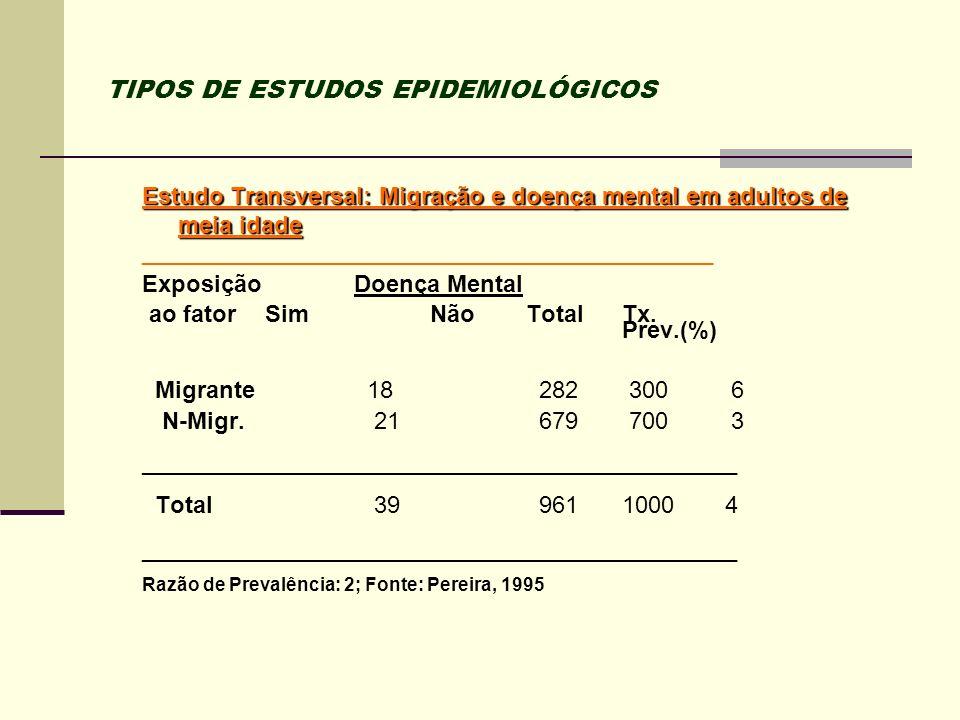 TIPOS DE ESTUDOS EPIDEMIOLÓGICOS Estudo Transversal: Migração e doença mental em adultos de meia idade _______________________________________________