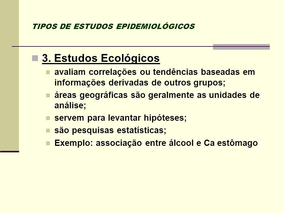 TIPOS DE ESTUDOS EPIDEMIOLÓGICOS 3. Estudos Ecológicos 3. Estudos Ecológicos avaliam correlações ou tendências baseadas em informações derivadas de ou
