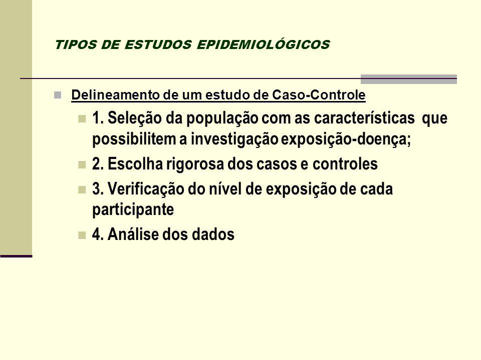 TIPOS DE ESTUDOS EPIDEMIOLÓGICOS Delineamento de um estudo de Caso-Controle Delineamento de um estudo de Caso-Controle 1. Seleção da população com as