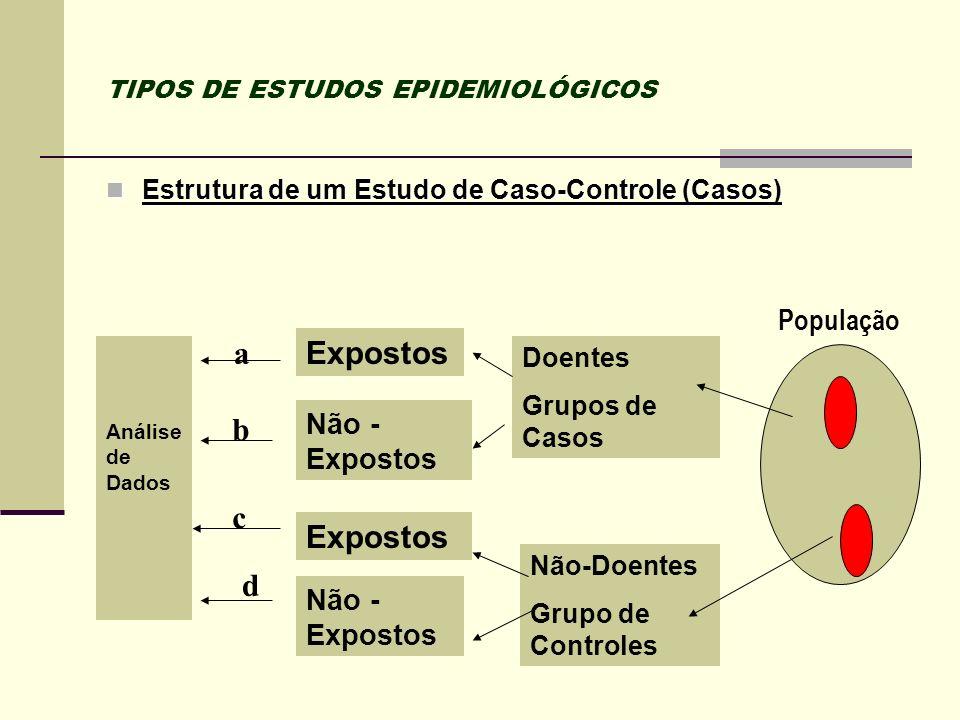 TIPOS DE ESTUDOS EPIDEMIOLÓGICOS Estrutura de um Estudo de Caso-Controle (Casos) Estrutura de um Estudo de Caso-Controle (Casos) Análise de Dados Expo
