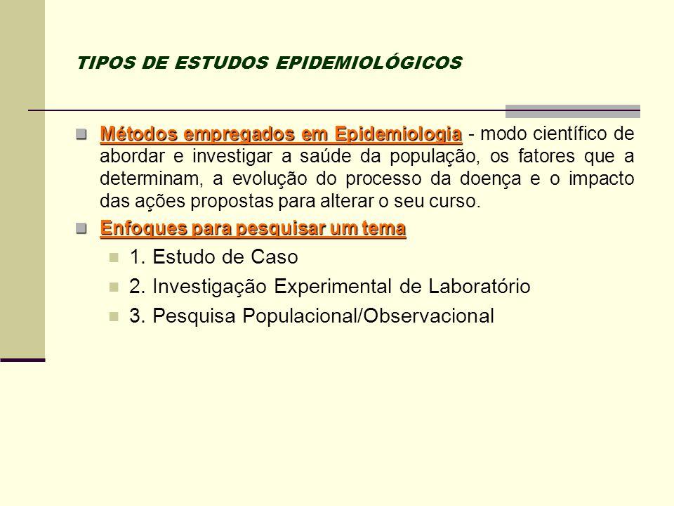 TIPOS DE ESTUDOS EPIDEMIOLÓGICOS Estrutura de um Estudo de Coorte ( amostra) Estrutura de um Estudo de Coorte ( amostra) Análise de Dados Doentes Expostos a b Não-doentes Doentes Não-doentes Não-Expostos c d Casos Controle Observação/medição da exposição População
