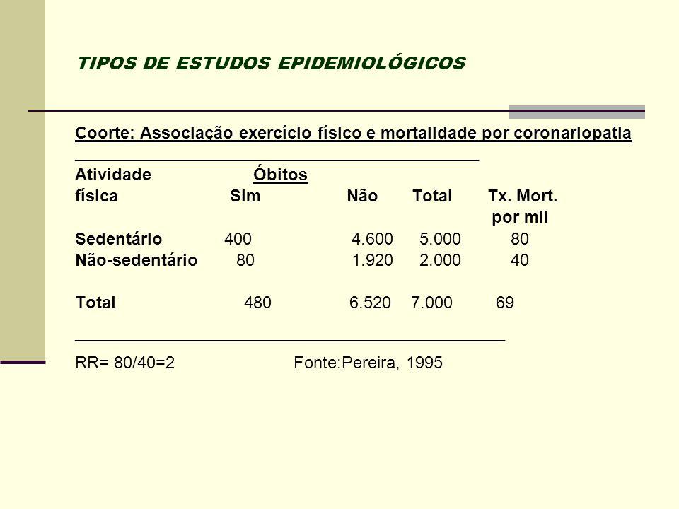 TIPOS DE ESTUDOS EPIDEMIOLÓGICOS Coorte: Associação exercício físico e mortalidade por coronariopatia ________________________________________________
