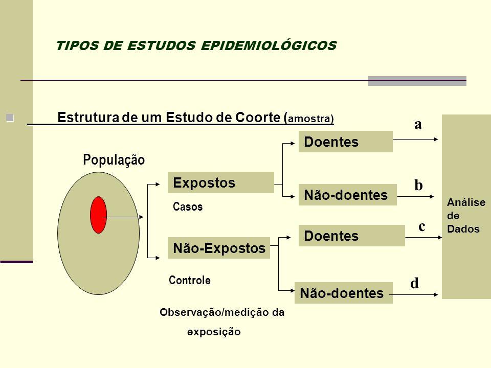 TIPOS DE ESTUDOS EPIDEMIOLÓGICOS Estrutura de um Estudo de Coorte ( amostra) Estrutura de um Estudo de Coorte ( amostra) Análise de Dados Doentes Expo