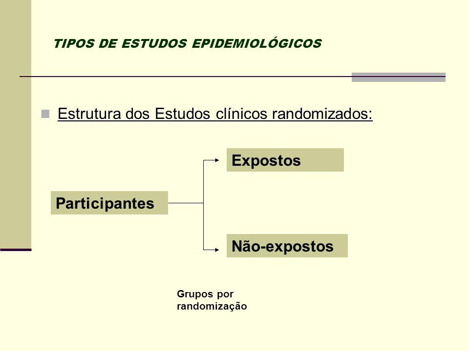 TIPOS DE ESTUDOS EPIDEMIOLÓGICOS Estrutura dos Estudos clínicos randomizados: Estrutura dos Estudos clínicos randomizados: Participantes Expostos Não-