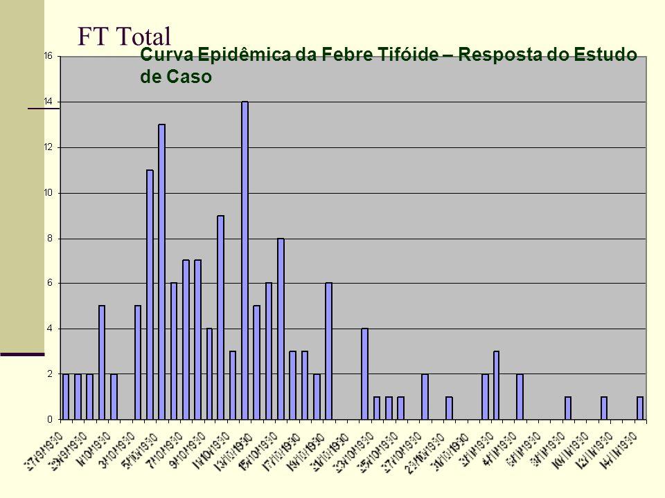 FT Total Curva Epidêmica da Febre Tifóide – Resposta do Estudo de Caso