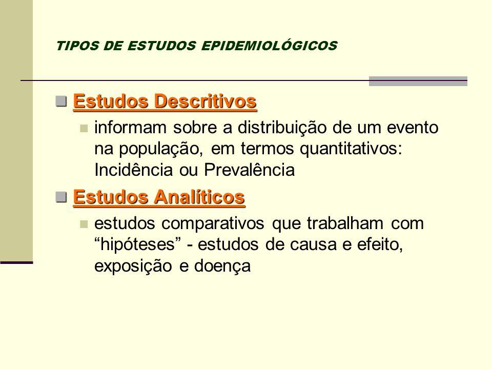 TIPOS DE ESTUDOS EPIDEMIOLÓGICOS Estudos Descritivos Estudos Descritivos informam sobre a distribuição de um evento na população, em termos quantitati