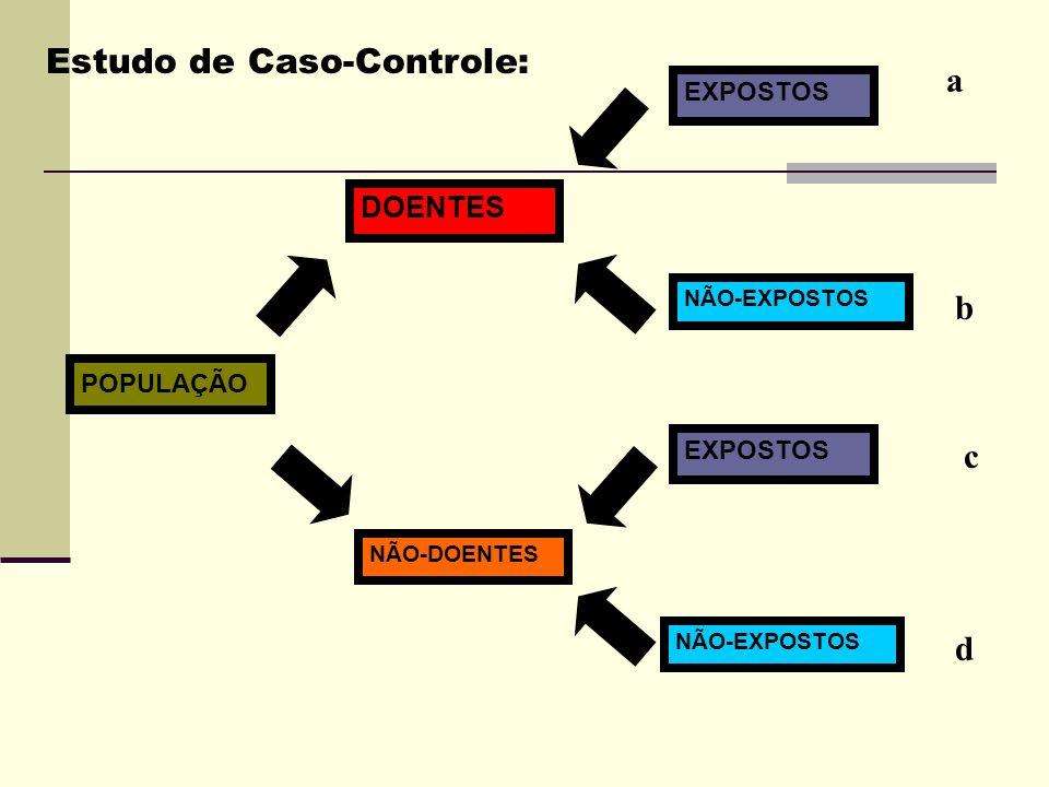 POPULAÇÃO DOENTES NÃO-DOENTES EXPOSTOS NÃO-EXPOSTOS EXPOSTOS NÃO-EXPOSTOS a c b d Estudo de Caso-Controle: