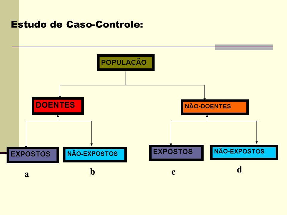 POPULAÇÃO EXPOSTOS DOENTES EXPOSTOS NÃO-EXPOSTOS NÃO-DOENTES a bc d Estudo de Caso-Controle: