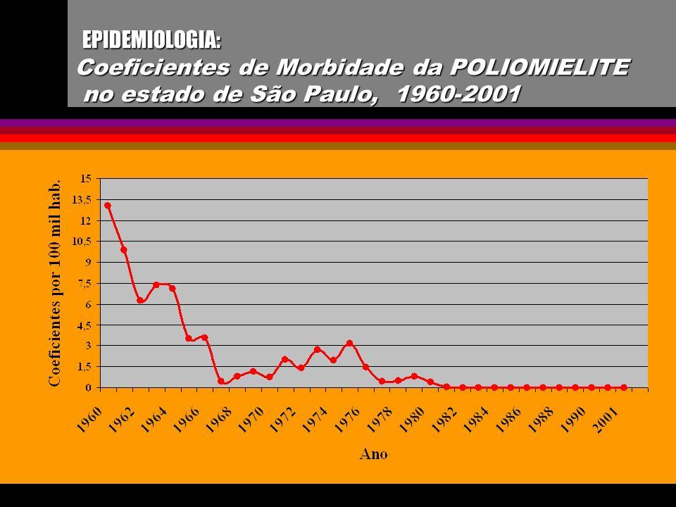 EPIDEMIOLOGIA: Coeficientes de Morbidade da POLIOMIELITE no estado de São Paulo, 1960-2001 EPIDEMIOLOGIA: Coeficientes de Morbidade da POLIOMIELITE no