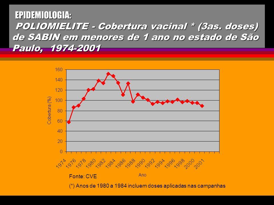 EPIDEMIOLOGIA: POLIOMIELITE - Cobertura vacinal * (3as. doses) de SABIN em menores de 1 ano no estado de São Paulo, 1974-2001 EPIDEMIOLOGIA: POLIOMIEL