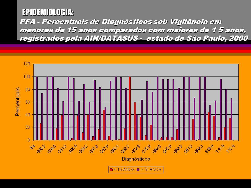 EPIDEMIOLOGIA: PFA - Percentuais de Diagnósticos sob Vigilância em menores de 15 anos comparados com maiores de 1 5 anos, registrados pela AIH/DATASUS