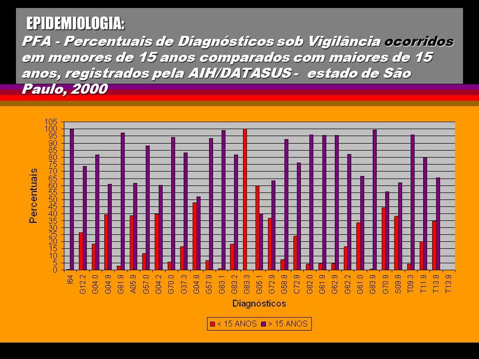 EPIDEMIOLOGIA: PFA - Percentuais de Diagnósticos sob Vigilância ocorridos em menores de 15 anos comparados com maiores de 15 anos, registrados pela AI