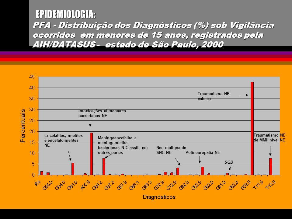 EPIDEMIOLOGIA: PFA - Distribuição dos Diagnósticos (%) sob Vigilância ocorridos em menores de 15 anos, registrados pela AIH/DATASUS - estado de São Pa