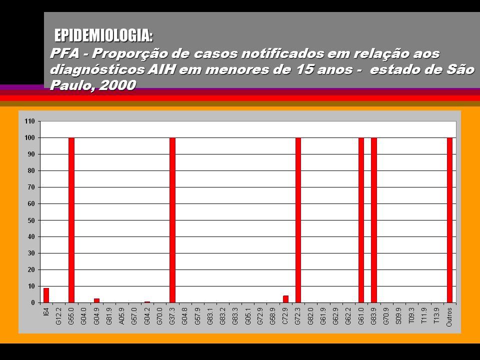 EPIDEMIOLOGIA: PFA - Proporção de casos notificados em relação aos diagnósticos AIH em menores de 15 anos - estado de São Paulo, 2000 EPIDEMIOLOGIA: P