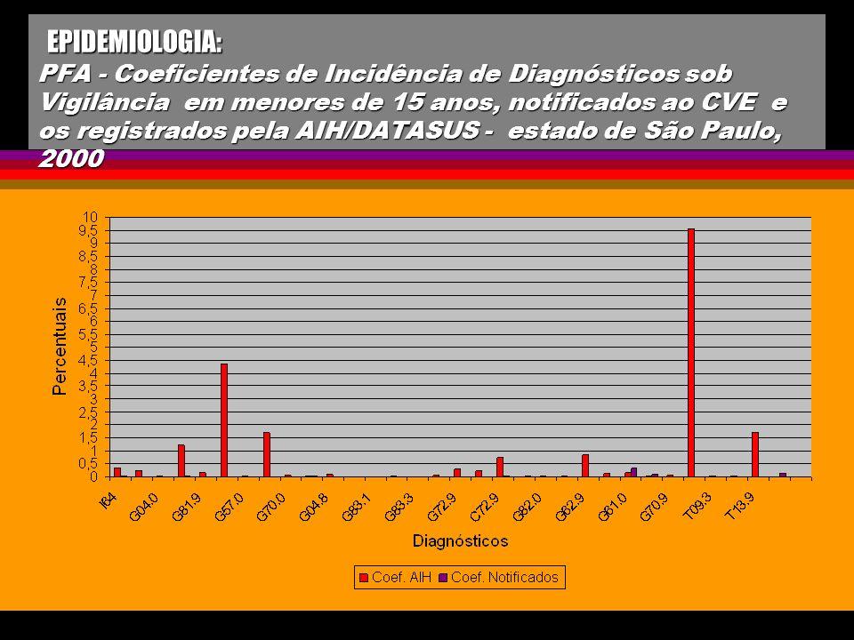 EPIDEMIOLOGIA: PFA - Coeficientes de Incidência de Diagnósticos sob Vigilância em menores de 15 anos, notificados ao CVE e os registrados pela AIH/DAT
