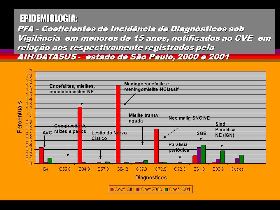 EPIDEMIOLOGIA: PFA - Coeficientes de Incidência de Diagnósticos sob Vigilância em menores de 15 anos, notificados ao CVE em relação aos respectivament