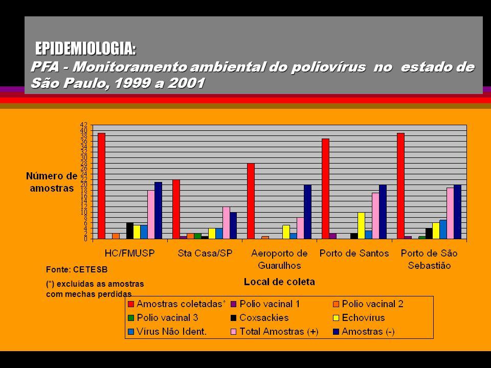 EPIDEMIOLOGIA: PFA - Monitoramento ambiental do poliovírus no estado de São Paulo, 1999 a 2001 EPIDEMIOLOGIA: PFA - Monitoramento ambiental do polioví