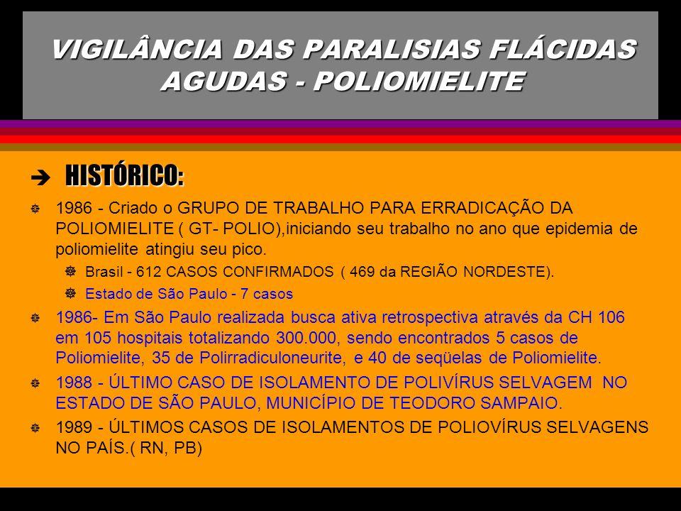 VIGILÂNCIA DAS PARALISIAS FLÁCIDAS AGUDAS - POLIOMIELITE HISTÓRICO: ] 1990: BRASIL - Inicia-se a investigação de todas as PARALISIAS FLÁCIDAS AGUDAS EM MENORES DE 15 ANOS Deixa-se de colher sorologia Estabelecidos 5 indicadores para avaliar a qualidade de vigilância epidemiológica das PFAs com o objetivo de comprovar a ausência de casos autóctones no país
