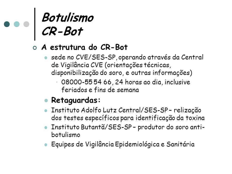 Botulismo CR-Bot A estrutura do CR-Bot sede no CVE/SES-SP, operando através da Central de Vigilância CVE (orientações técnicas, disponibilização do soro, e outras informações) 08000-55 54 66, 24 horas ao dia, inclusive feriados e fins de semana Retaguardas: Instituto Adolfo Lutz Central/SES-SP – relização dos testes específicos para identificação da toxina Instituto Butantã/SES-SP – produtor do soro anti- botulismo Equipes de Vigilância Epidemiológica e Sanitária