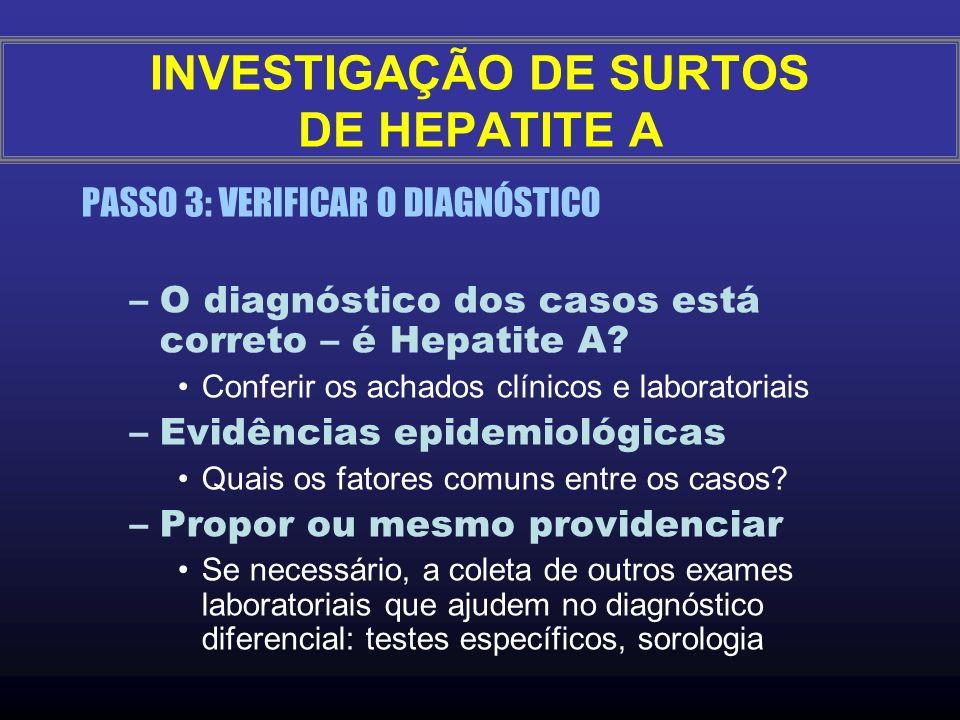 E) Levantar dados sobre a existência de casos atendidos em outros hospitais, unidades de saúde, consultórios F)Analisar a tendência histórica de Hepat