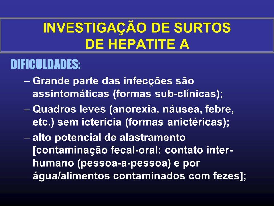 INVESTIGAÇÃO DE SURTOS DE HEPATITE A DIFICULDADES: –Grande parte das infecções são assintomáticas (formas sub-clínicas); –Quadros leves (anorexia, náusea, febre, etc.) sem icterícia (formas anictéricas); –alto potencial de alastramento [contaminação fecal-oral: contato inter- humano (pessoa-a-pessoa) e por água/alimentos contaminados com fezes];