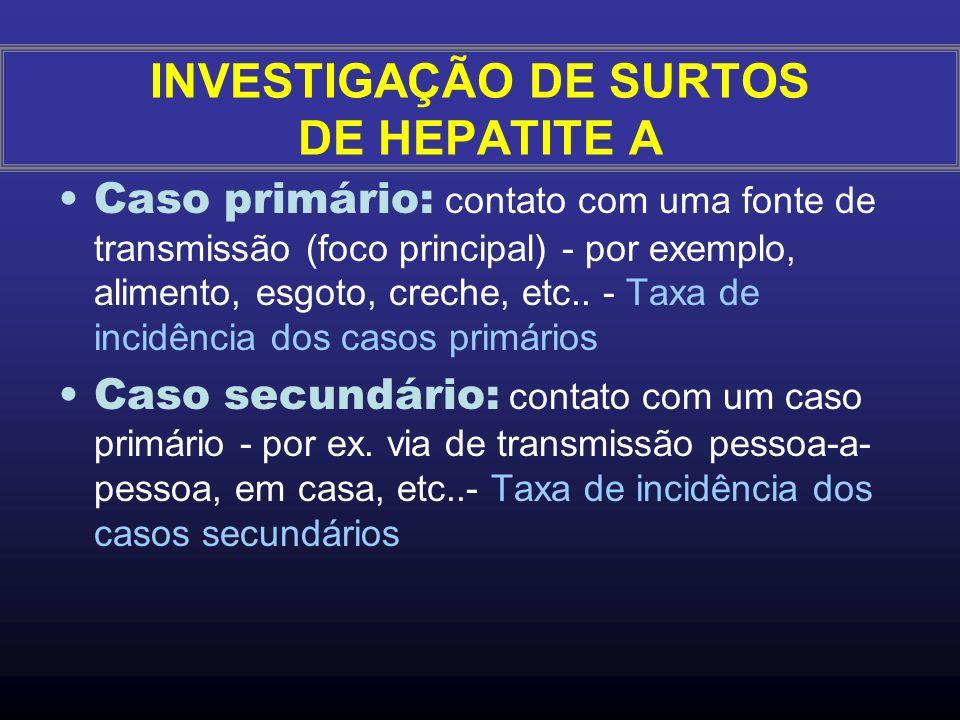 Definição de caso - clínica e exame laboratorial; elo epidemiológico Definição de surto - dois ou mais casos/mesma fonte de transmissão Surto de surto