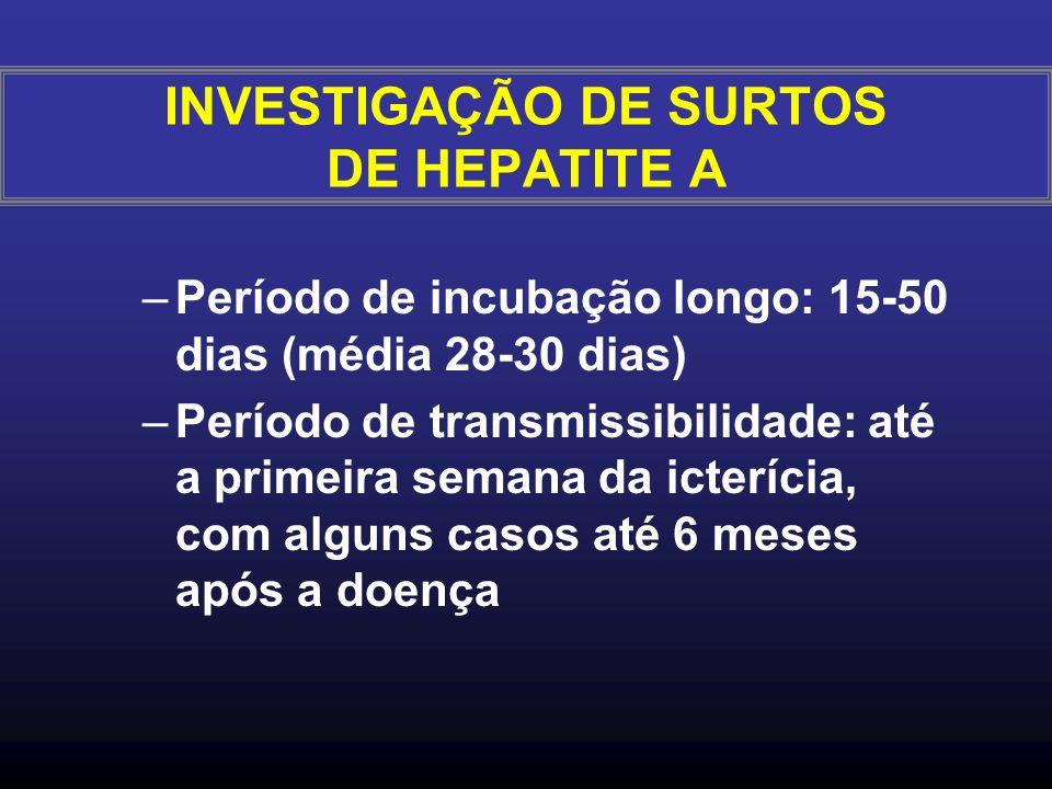 –Período de incubação longo: 15-50 dias (média 28-30 dias) –Período de transmissibilidade: até a primeira semana da icterícia, com alguns casos até 6 meses após a doença INVESTIGAÇÃO DE SURTOS DE HEPATITE A