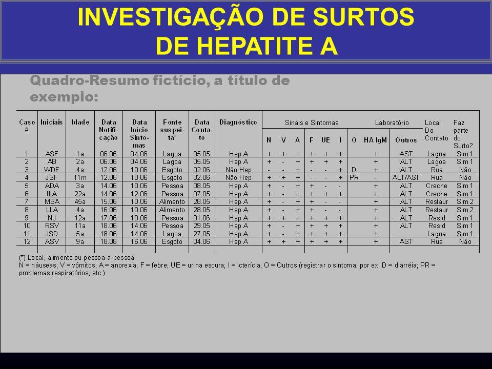 Informações complementares que ajudam: Rastrear resultados laboratoriais de casos de Hepatite A nos laboratórios, de períodos anteriores Levantar caso
