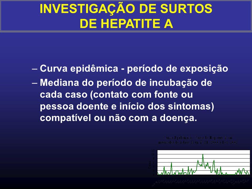 As hipóteses devem ser testadas em várias direções: –Conhecimento sobre a doença/agente/formas de transmissão, fatores de risco - compatibilidade –Con